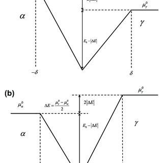 (PDF) Analysis of transformation stasis during the