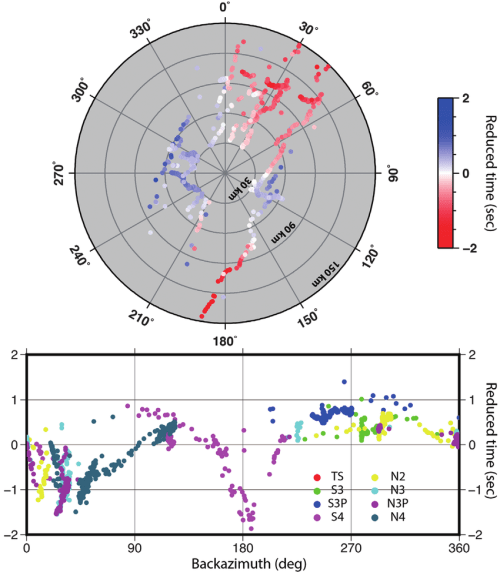 small resolution of azimuthal diagrams of pg travel times for 30 150 km offset a