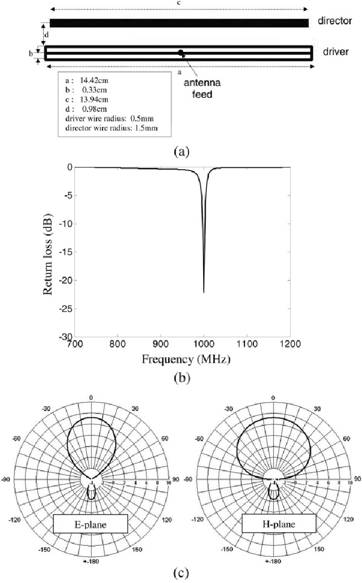 Optimized planar dipole Yagi based on a wire