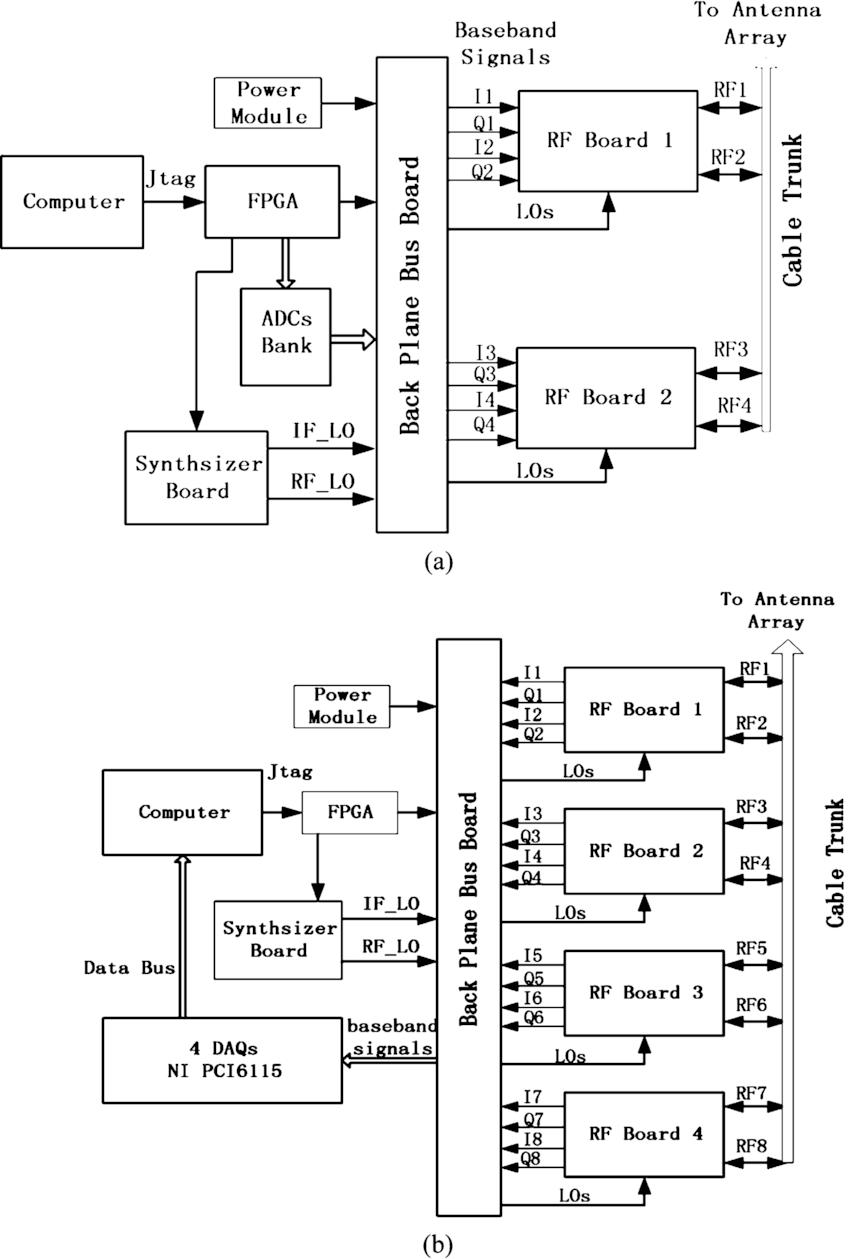 Block diagram of Tx module and Rx module. (a) Block
