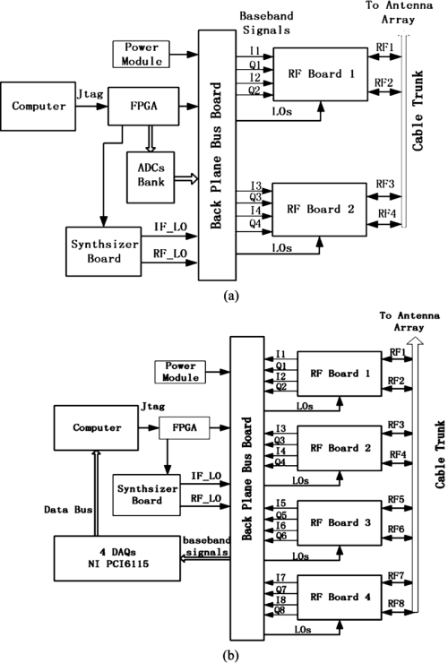 small resolution of block diagram of tx module and rx module a block diagram of transmitters
