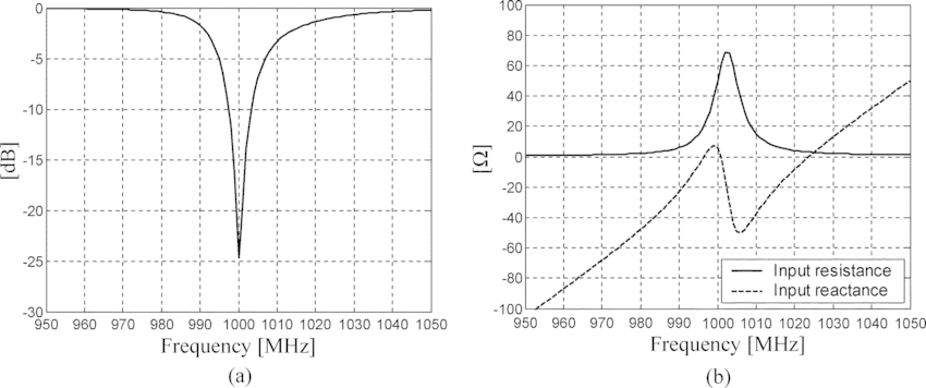 Return loss and input impedance of the Yagi antenna. (a