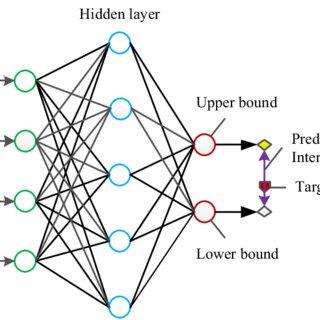 (PDF) Uncertainty handling using neural network-based