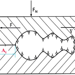 Change of friction coefficient with normal load (clear