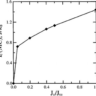 Lattice parameters a , c and c / a ratio as a function of