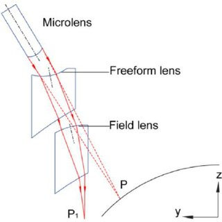 (a) Injection molded freeform lens array. (b) Injection