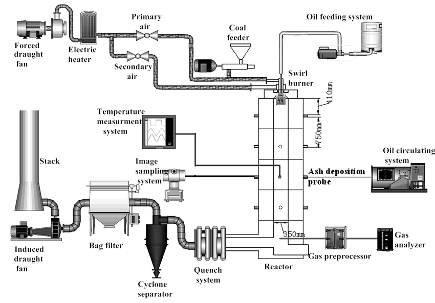 Schematic diagram of the pulverized coal combustion