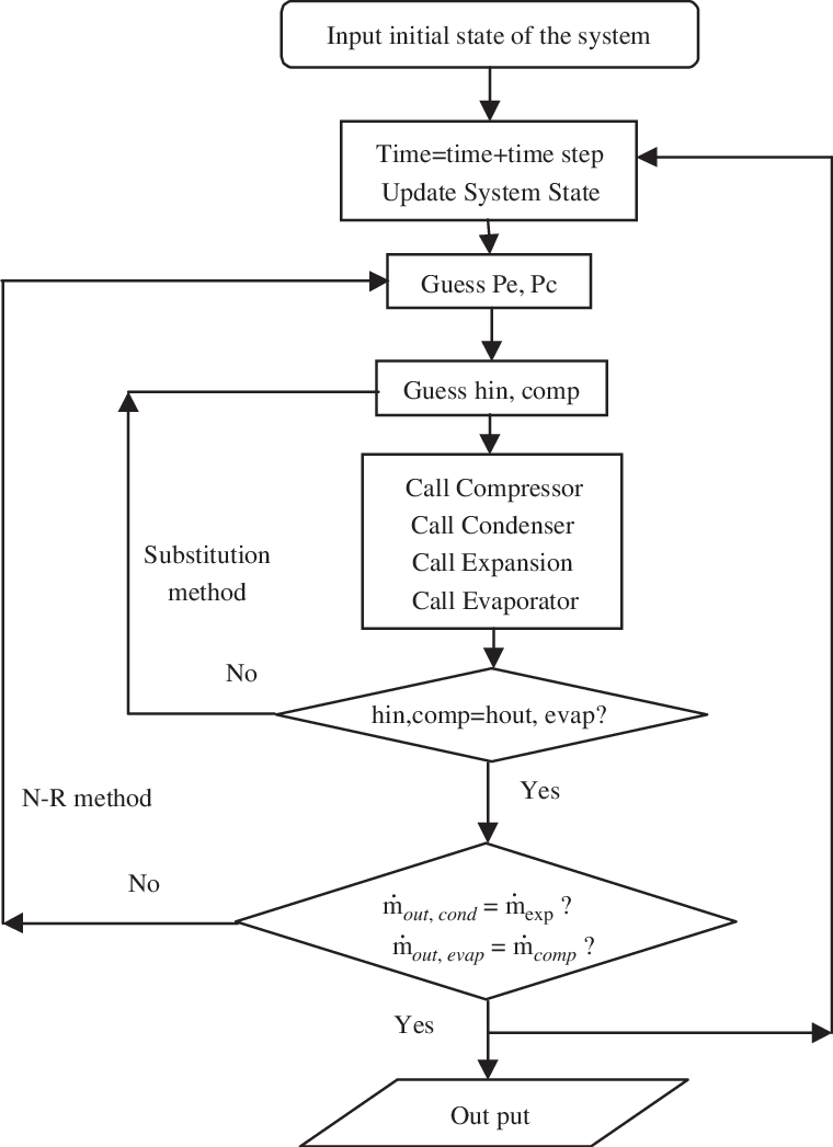 hight resolution of system solver flow chart