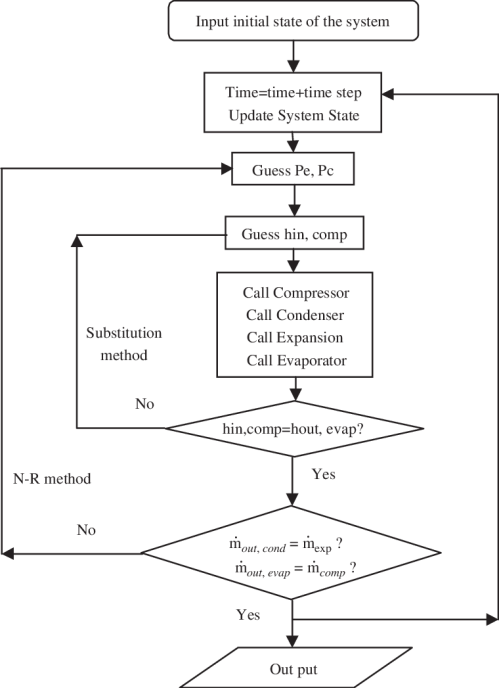 small resolution of system solver flow chart