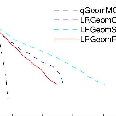 (PDF) Fast Optimization Algorithm on Riemannian Manifolds