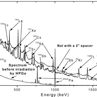 Comparison between spectra taken by HPGe and NaI(Tl
