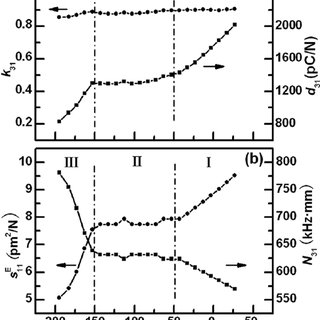 X-ray diffraction patterns for the [1 1 0]-poled PMN-0