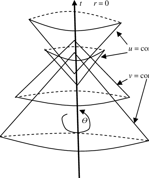 Future and past light cones are given respectively by the