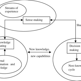 (PDF) The Impact of Knowledge Management Models for the