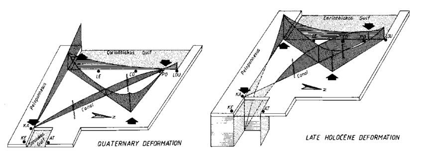 Quasi-perspective block diagram of Isthmus deformation