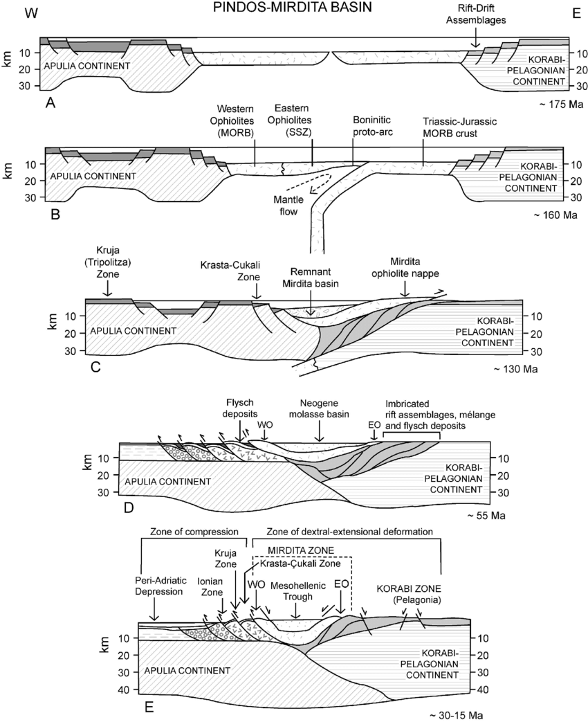 hight resolution of tectonic evolution of the albanides a continental rifting and seafloor spreading along the northern