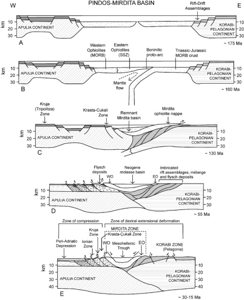 small resolution of tectonic evolution of the albanides a continental rifting and seafloor spreading along the northern