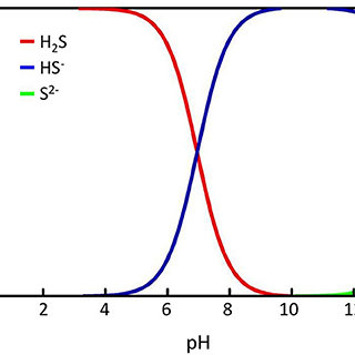 Sulfide solubility chart showing the relative fraction of