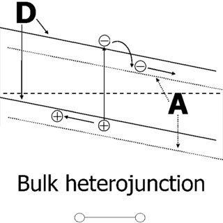 Hole and electron mobility calculated from FET