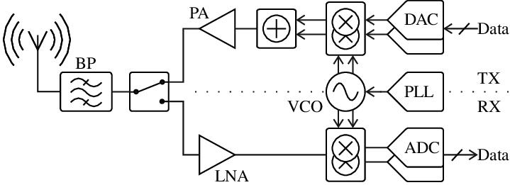 Simplified block diagram of a Zero-IF transceiver