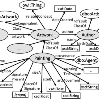(PDF) Quantitative Analysis of Art Market Using Ontologies