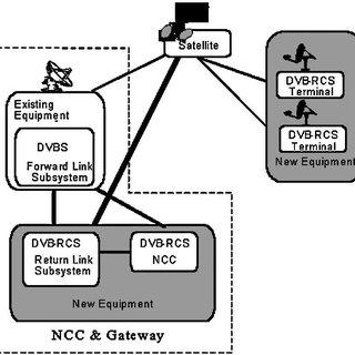 (PDF) Interactive IP-network via satellite DVB-RCS