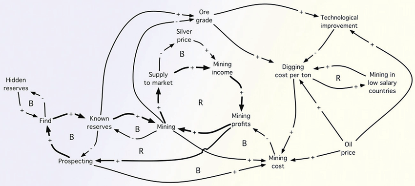 5 Causal loop diagram for the mining process. The mining