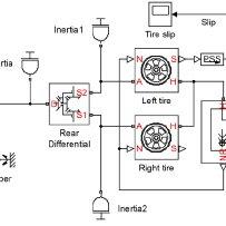 Matlab/Simulink block diagram of driveline-vehicle