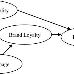 (PDF) • Significant Components of Service Brand Equity in
