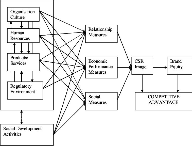 Conceptual Framework of Corporate Social Responsibility