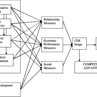 (PDF) Implications of corporate social responsibility on