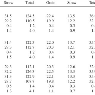 (PDF) Effect of seedlings age and plant spacing on growth