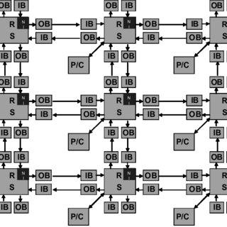 (PDF) System-Level Modeling of a NoC-Based H.264 Decoder