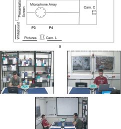 a schematic diagram of the meeting room cam c l  [ 850 x 1157 Pixel ]
