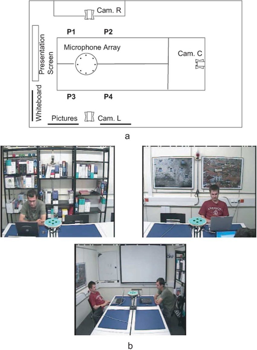 medium resolution of  a schematic diagram of the meeting room cam c l