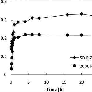 (PDF) Adsorption Behavior of Fluoride Ions on Zirconium(IV