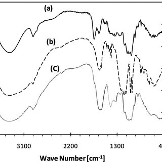 (PDF) Adsorption Behavior of Fluoride Ions on Zirconium(IV