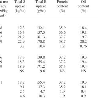 (PDF) Grain yield, nutrient uptake, quality and economics