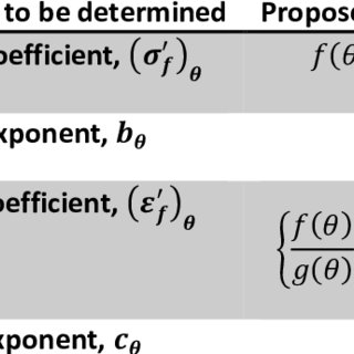(PDF) Extension of strain-life equation for low-cycle
