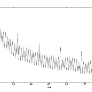 (PDF) Analysis and Modeling of H.264 Unconstrained VBR