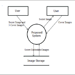 Data Flow Diagram And Context Car Lighting System Wiring Level All Of Proposed Download Scientific Example