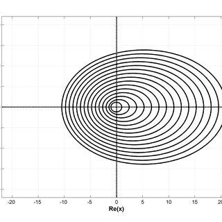 (color online) (a) The log-log scale graph of maximum