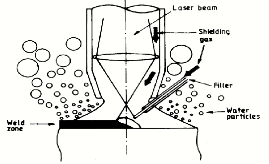 Schematic of laser welding with a filler rod. Argon shroud