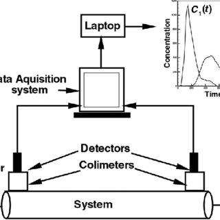 Arrangements and process flow diagram of proposed BL