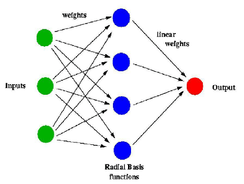 Fig 3 Block Diagram Of Artificial Neural Network Figure 3 Of 10