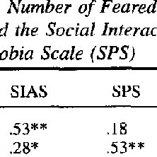 (PDF) Validation of the Social Interaction Anxiety Scale