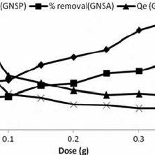 (PDF) Comparison of adsorption behaviour and kinetic