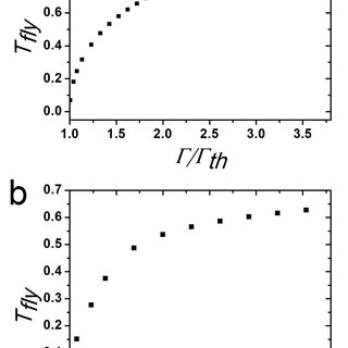 Comparison of the dependency of the rotation frequency as