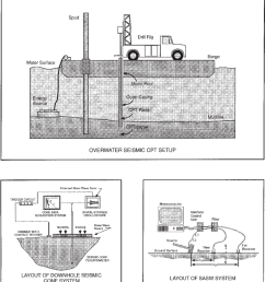 schematic of drilling and scpt and sasw testing systems deployed from floating spud barge and tender [ 850 x 962 Pixel ]