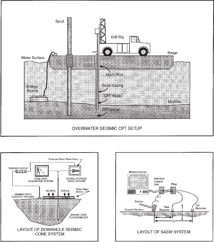 medium resolution of schematic of drilling and scpt and sasw testing systems deployed from floating spud barge and tender